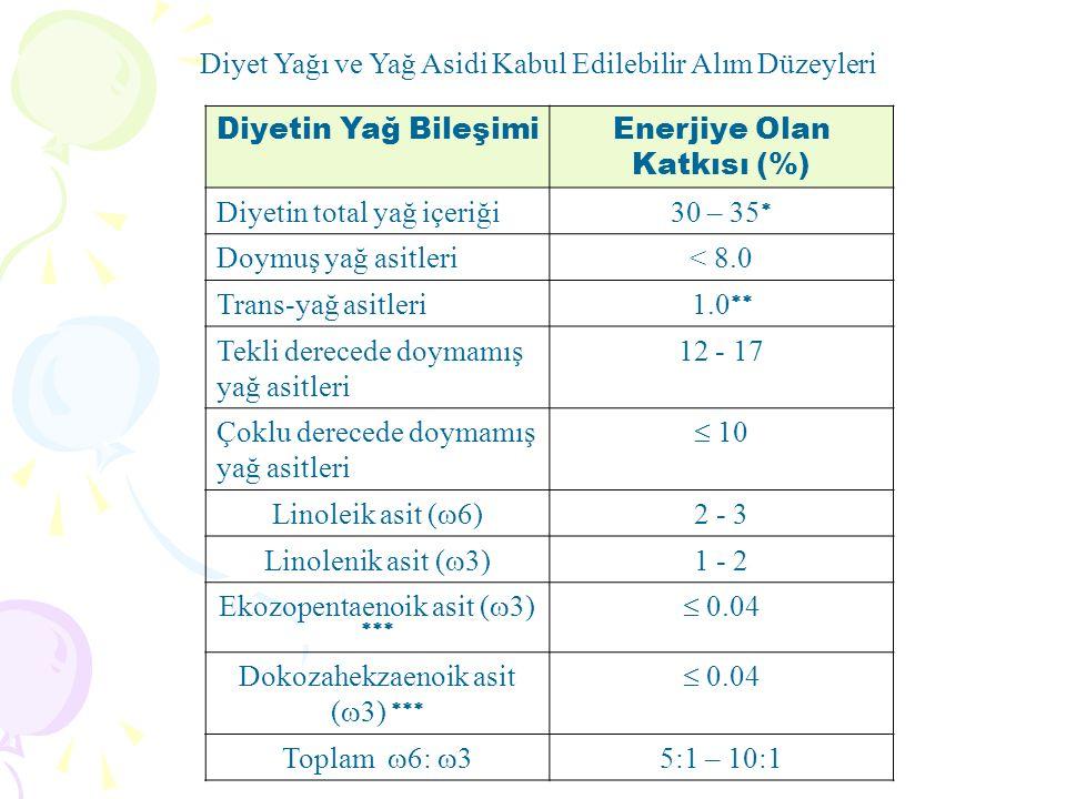 Diyet Yağı ve Yağ Asidi Kabul Edilebilir Alım Düzeyleri Diyetin Yağ BileşimiEnerjiye Olan Katkısı (%) Diyetin total yağ içeriği30 – 35  Doymuş yağ asitleri< 8.0 Trans-yağ asitleri1.0  Tekli derecede doymamış yağ asitleri 12 - 17 Çoklu derecede doymamış yağ asitleri  10 Linoleik asit (  6) 2 - 3 Linolenik asit (  3) 1 - 2 Ekozopentaenoik asit (  3)   0.04 Dokozahekzaenoik asit (  3)   0.04 Toplam  6:  3 5:1 – 10:1