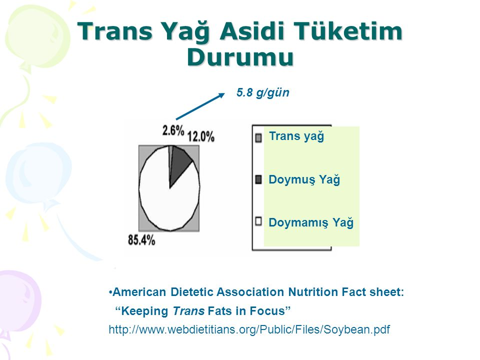 Trans Yağ Asidi Tüketim Durumu Trans yağ Doymuş Yağ Doymamış Yağ American Dietetic Association Nutrition Fact sheet: Keeping Trans Fats in Focus http://www.webdietitians.org/Public/Files/Soybean.pdf 5.8 g/gün