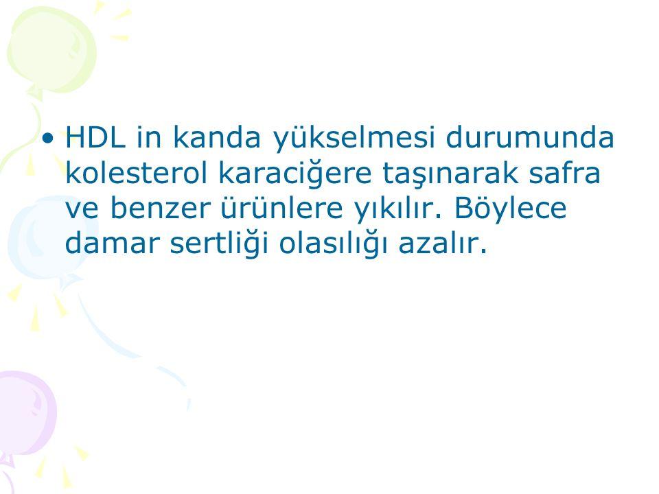 HDL in kanda yükselmesi durumunda kolesterol karaciğere taşınarak safra ve benzer ürünlere yıkılır.