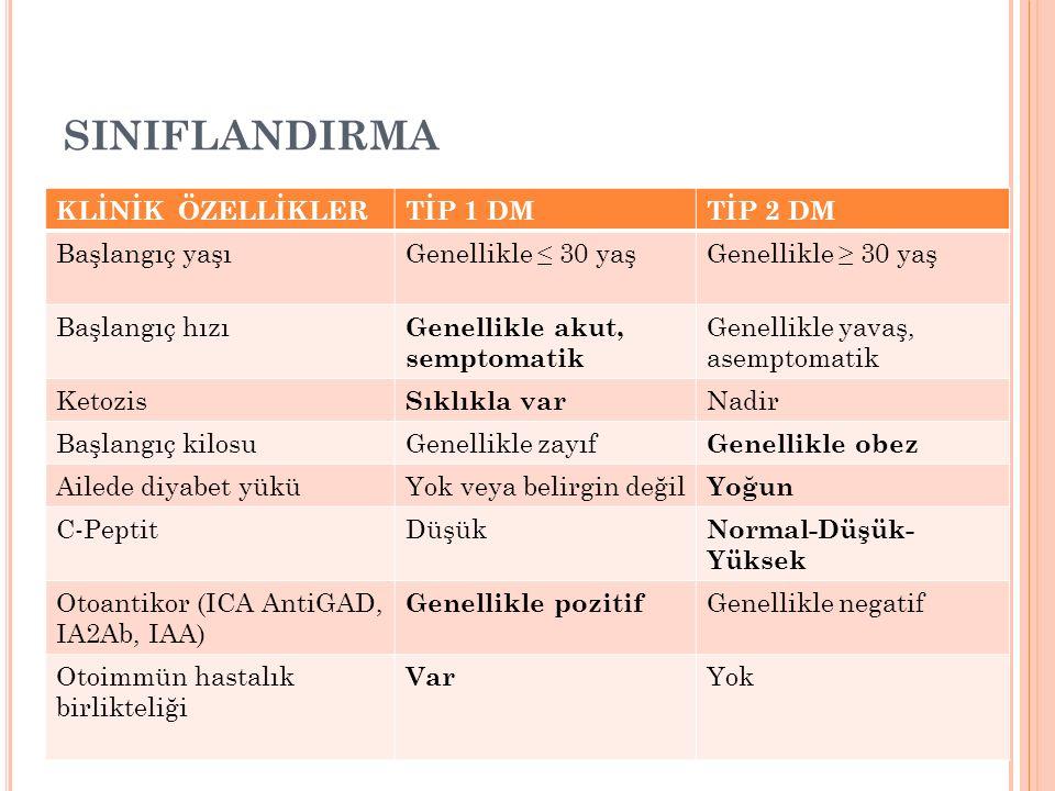 SINIFLANDIRMA KLİNİK ÖZELLİKLERTİP 1 DMTİP 2 DM Başlangıç yaşıGenellikle ≤ 30 yaşGenellikle ≥ 30 yaş Başlangıç hızı Genellikle akut, semptomatik Genel