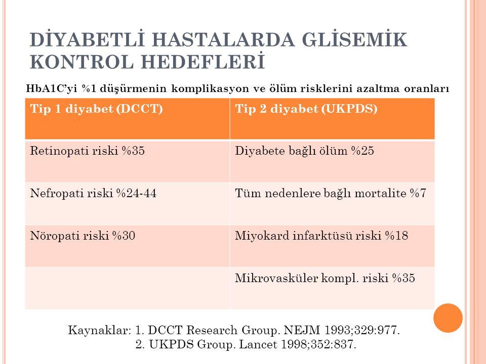 DİYABETLİ HASTALARDA GLİSEMİK KONTROL HEDEFLERİ Tip 1 diyabet (DCCT)Tip 2 diyabet (UKPDS) Retinopati riski %35Diyabete bağlı ölüm %25 Nefropati riski