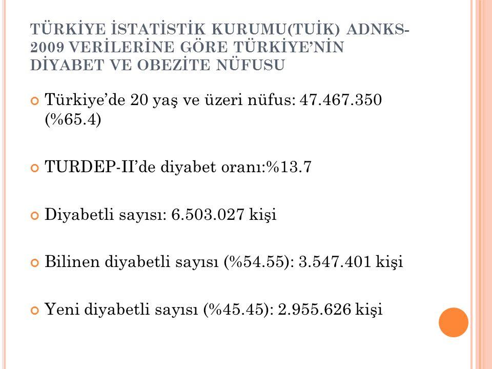 TÜRKİYE İSTATİSTİK KURUMU(TUİK) ADNKS- 2009 VERİLERİNE GÖRE TÜRKİYE'NİN DİYABET VE OBEZİTE NÜFUSU Türkiye'de 20 yaş ve üzeri nüfus: 47.467.350 (%65.4)