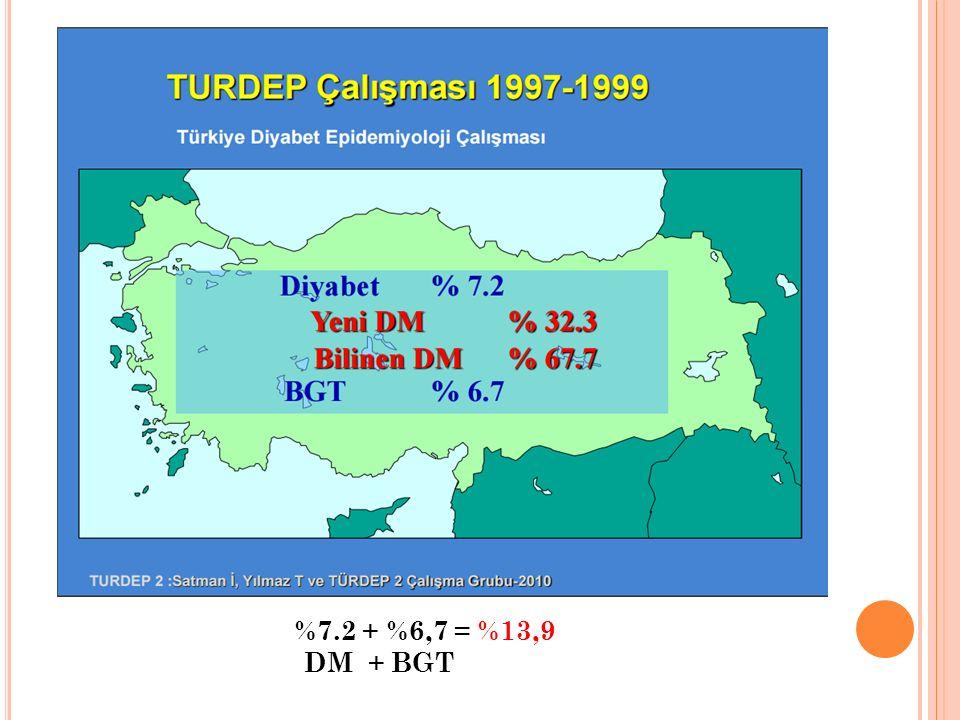 TİP 2 DİYABET TARAMASI YAPILACAK BİREYLER Risk grupları Birinci ve ikinci derece yakınlarında diyabet bulunan kişiler Diyabet prevalansı yüksek etnik gruplara mensup kişiler İri bebek doğuran veya daha önce GDM tanısı almış kadınlar Hipertansif bireyler (kan basıncı: KB ≥140/90 mmHg) Dislipidemikler (HDL-kolesterol ≤ 35 mg/dl veya trigliserid ≥250 mg/dl) Daha önce IFG veya IGT saptanan bireyler Polikistik over sendromu (PKOS) olan kadınlar İnsülin direnci ile ilgili klinik hastalığı veya bulguları (akantozis nigrikans) bulunan kişiler