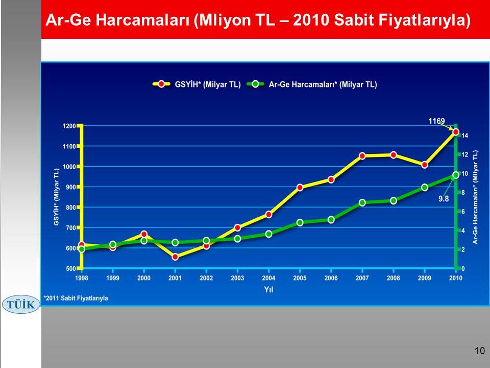 Ar-Ge Harcamaları (Mliyon TL – 2010 Sabit Fiyatlarıyla) Kaynak: TÜİK * 2008 sabit fiyatlarıyla 10