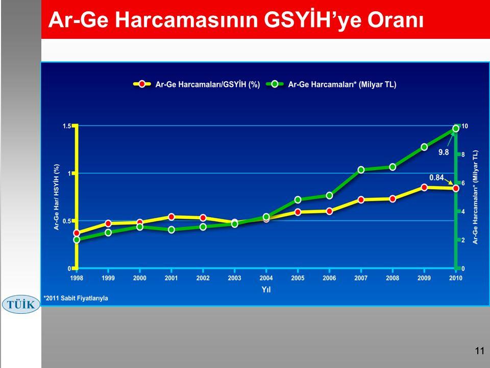 11 Ar-Ge Harcamasının GSYİH'ye Oranı