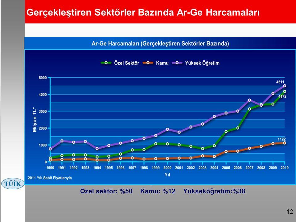 12 Gerçekleştiren Sektörler Bazında Ar-Ge Harcamaları 2013 yılı hedefleri*: Özel sektör: %50 Kamu: %12 Yükseköğretim:%38