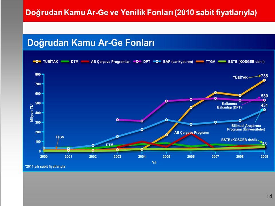14 Doğrudan Kamu Ar-Ge ve Yenilik Fonları (2010 sabit fiyatlarıyla)