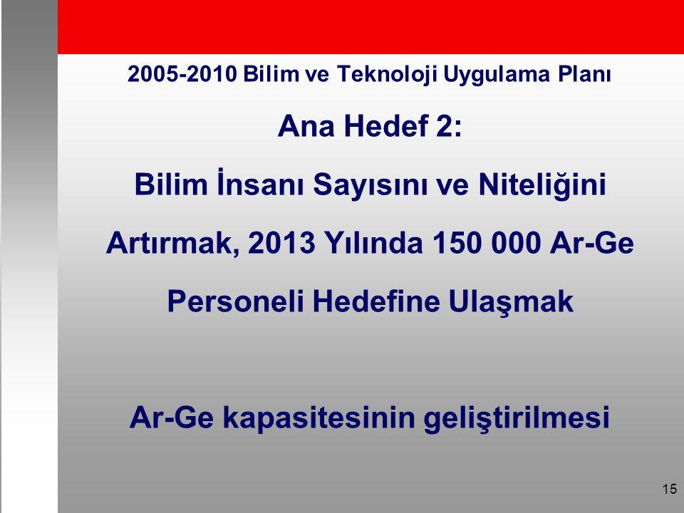 15 2005-2010 Bilim ve Teknoloji Uygulama Planı Ana Hedef 2: Bilim İnsanı Sayısını ve Niteliğini Artırmak, 2013 Yılında 150 000 Ar-Ge Personeli Hedefine Ulaşmak Ar-Ge kapasitesinin geliştirilmesi