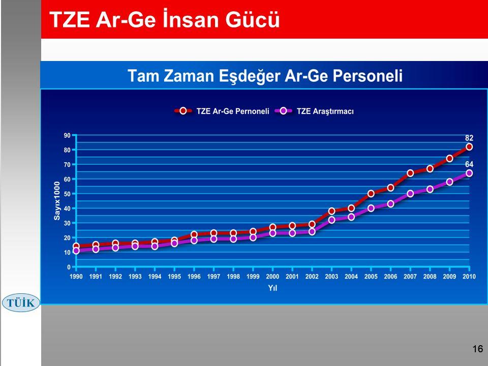 16 TZE Ar-Ge İnsan Gücü Kaynak: TÜİK