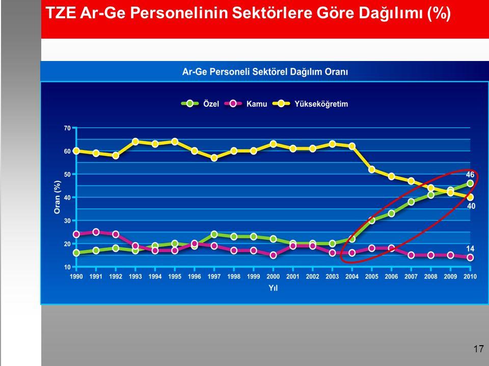 17 TZE Ar-Ge Personelinin Sektörlere Göre Dağılımı (%)