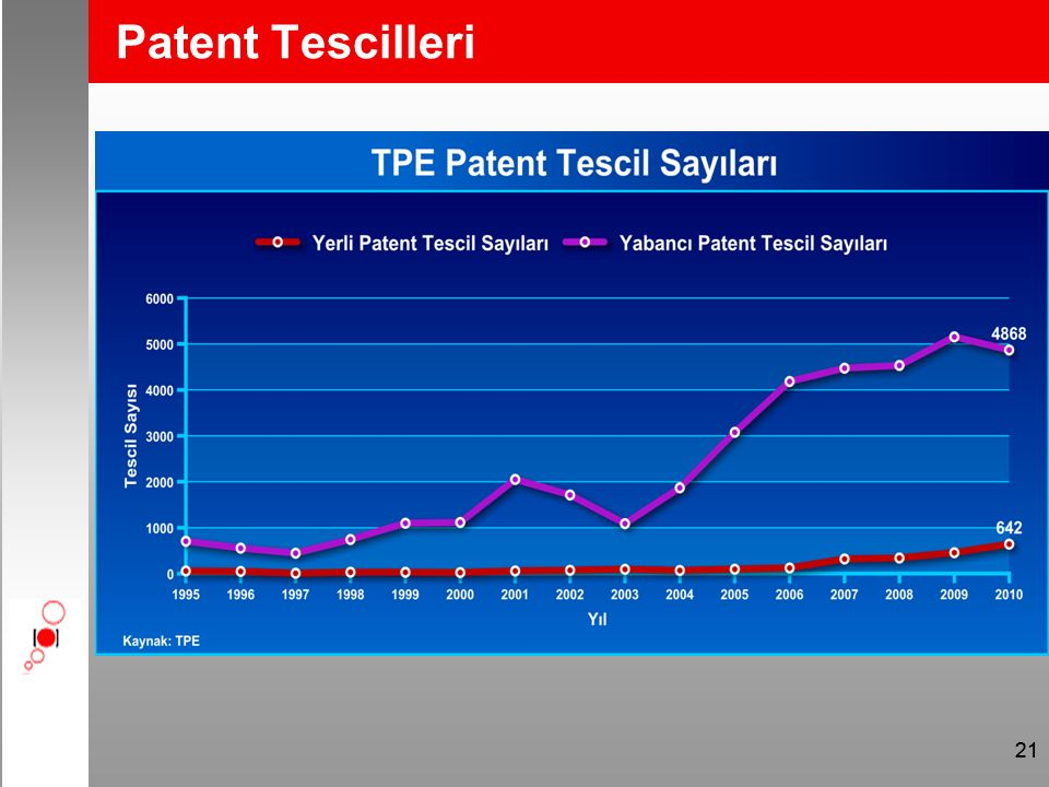 21 Patent Tescilleri
