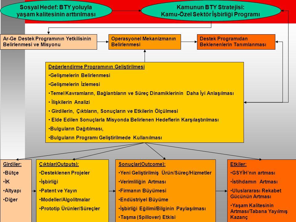 26 Sosyal Hedef: BTY yoluyla yaşam kalitesinin arttırılması Kamunun BTY Stratejisi: Kamu-Özel Sektör İşbirliği Programı Ar-Ge Destek Programının Yetkilisinin Belirlenmesi ve Misyonu Operasyonel Mekanizmanın Belirlenmesi Destek Programıdan Beklenenlerin Tanımlanması Değerlendirme Programının Geliştirilmesi Gelişmelerin Belirlenmesi Gelişmelerin İzlemesi Temel Kavramların, Bağlantıların ve Süreç Dinamiklerinin Daha İyi Anlaşılması İlişkilerin Analizi Girdilerin, Çıktıların, Sonuçların ve Etkilerin Ölçülmesi Elde Edilen Sonuçlarla Misyonda Belirlenen Hedeflerin Karşılaştırılması Bulguların Dağıtılması, Bulguların Programı Geliştirilmede Kullanılması Girdiler: Bütçe İK Altyapı Diğer Çıktılar(Outputs): Desteklenen Projeler İşbirliği Patent ve Yayın Modeller/Algolitmalar Prototip Ürünler/Süreçler Sonuçlar(Outcome): Yeni Geliştirilmiş Ürün/Süreç/Hizmetler Verimliliğin Artması Firmanın Büyümesi Endüstriyel Büyüme İşbirliği Eğilimi/Bilginin Paylaşılması Taşma (Spillover) Etkisi Etkiler: GSYİH'nın artması İstihdamın Artması Uluslararası Rekabet Gücünün Artması Yaşam Kalitesinin Artması/Tabana Yayılmış Kazanç