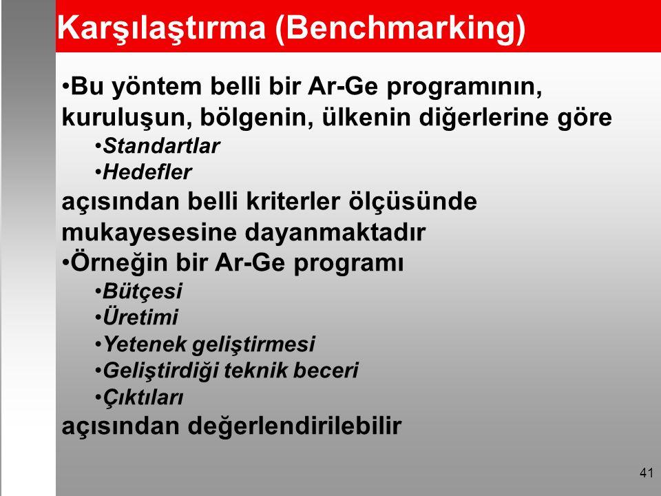 41 Karşılaştırma (Benchmarking) Bu yöntem belli bir Ar-Ge programının, kuruluşun, bölgenin, ülkenin diğerlerine göre Standartlar Hedefler açısından be