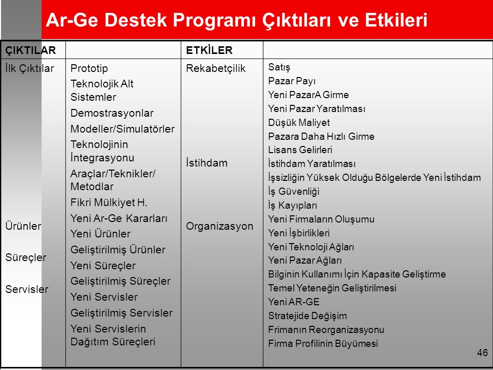 46 Ar-Ge Destek Programı Çıktıları ve Etkileri ÇIKTILARETKİLER İlk Çıktılar Ürünler Süreçler Servisler Prototip Teknolojik Alt Sistemler Demostrasyonlar Modeller/Simulatörler Teknolojinin İntegrasyonu Araçlar/Teknikler/ Metodlar Fikri Mülkiyet H.