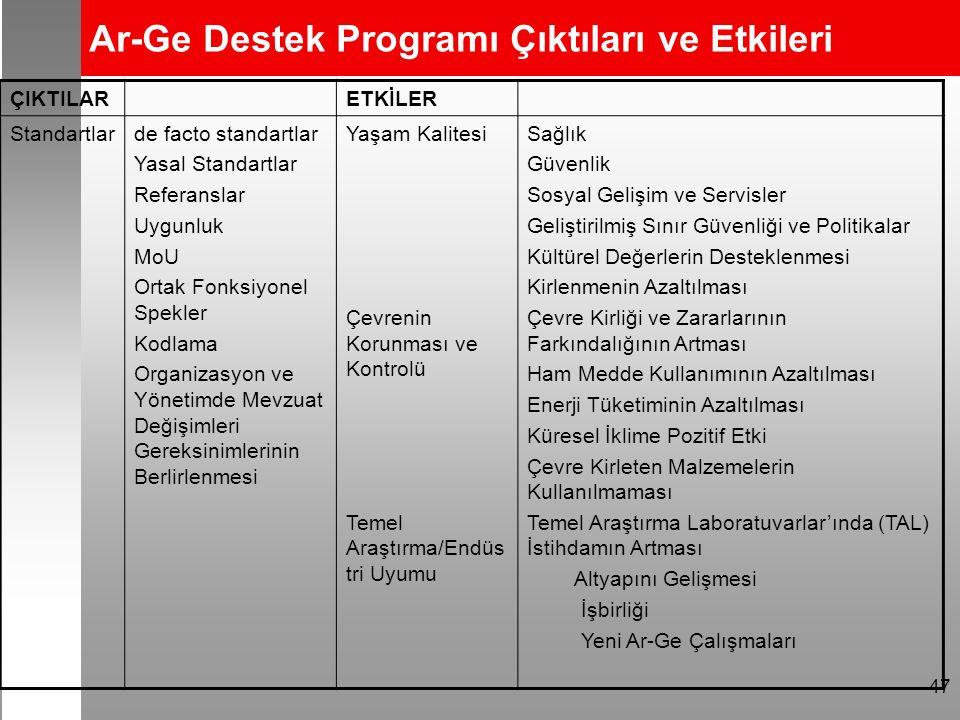 47 Ar-Ge Destek Programı Çıktıları ve Etkileri ÇIKTILARETKİLER Standartlarde facto standartlar Yasal Standartlar Referanslar Uygunluk MoU Ortak Fonksi