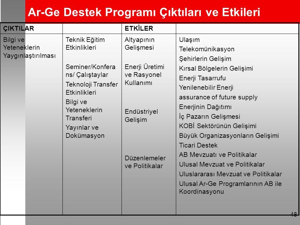 48 Ar-Ge Destek Programı Çıktıları ve Etkileri ÇIKTILARETKİLER Bilgi ve Yeteneklerin Yaygınlaştırılması Teknik Eğitim Etkinlikleri Seminer/Konfera ns/ Çalıştaylar Teknoloji Transfer Etkinlikleri Bilgi ve Yeteneklerin Transferi Yayınlar ve Dokümasyon Altyapının Gelişmesi Enerji Üretimi ve Rasyonel Kullanımı Endüstriyel Gelişim Düzenlemeler ve Politikalar Ulaşım Telekomünikasyon Şehirlerin Gelişim Kırsal Bölgelerin Gelişimi Enerji Tasarrufu Yenilenebilir Enerji assurance of future supply Enerjinin Dağıtımı İç Pazarın Gelişmesi KOBİ Sektörünün Gelişimi Büyük Organizasyonların Gelişimi Ticari Destek AB Mevzuatı ve Politikalar Ulusal Mevzuat ve Politikalar Uluslararası Mevzuat ve Politikalar Ulusal Ar-Ge Programlarının AB ile Koordinasyonu