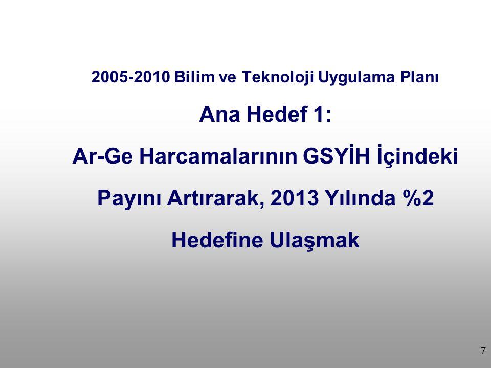 7 2005-2010 Bilim ve Teknoloji Uygulama Planı Ana Hedef 1: Ar-Ge Harcamalarının GSYİH İçindeki Payını Artırarak, 2013 Yılında %2 Hedefine Ulaşmak