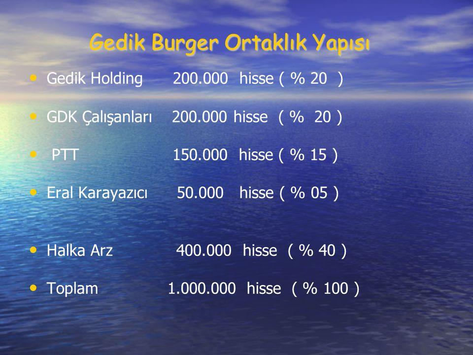 Gedik Burger Ortaklık Yapısı Gedik Holding 200.000 hisse ( % 20 ) GDK Çalışanları 200.000 hisse ( % 20 ) PTT 150.000 hisse ( % 15 ) Eral Karayazıcı 50.000 hisse ( % 05 ) Halka Arz 400.000 hisse ( % 40 ) Toplam 1.000.000 hisse ( % 100 )