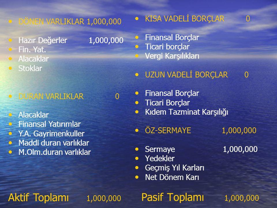 KISA VADELİ BORÇLAR 0 Finansal Borçlar Ticari borçlar Vergi Karşılıkları UZUN VADELİ BORÇLAR 0 Finansal Borçlar Ticari Borçlar Kıdem Tazminat Karşılığı ÖZ-SERMAYE 1,000,000 Sermaye 1,000,000 Yedekler Geçmiş Yıl Karları Net Dönem Karı Pasif Toplamı 1,000,000 DÖNEN VARLIKLAR 1,000,000 Hazır Değerler 1,000,000 Fin.