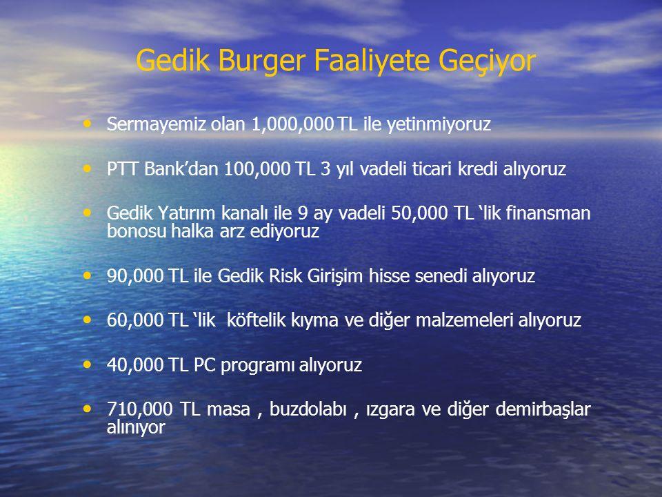 Gedik Burger Faaliyete Geçiyor Sermayemiz olan 1,000,000 TL ile yetinmiyoruz PTT Bank'dan 100,000 TL 3 yıl vadeli ticari kredi alıyoruz Gedik Yatırım kanalı ile 9 ay vadeli 50,000 TL 'lik finansman bonosu halka arz ediyoruz 90,000 TL ile Gedik Risk Girişim hisse senedi alıyoruz 60,000 TL 'lik köftelik kıyma ve diğer malzemeleri alıyoruz 40,000 TL PC programı alıyoruz 710,000 TL masa, buzdolabı, ızgara ve diğer demirbaşlar alınıyor
