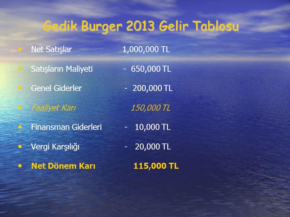 Gedik Burger 2013 Gelir Tablosu Net Satışlar 1,000,000 TL Satışların Maliyeti - 650,000 TL Genel Giderler - 200,000 TL Faaliyet Karı 150,000 TL Finansman Giderleri - 10,000 TL Vergi Karşılığı - 20,000 TL Net Dönem Karı 115,000 TL