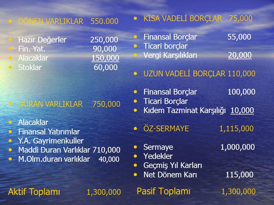 KISA VADELİ BORÇLAR 75,000 Finansal Borçlar 55,000 Ticari borçlar Vergi Karşılıkları 20,000 UZUN VADELİ BORÇLAR 110,000 Finansal Borçlar 100,000 Ticari Borçlar Kıdem Tazminat Karşılığı 10,000 ÖZ-SERMAYE 1,115,000 Sermaye 1,000,000 Yedekler Geçmiş Yıl Karları Net Dönem Karı 115,000 Pasif Toplamı 1,300,000 DÖNEN VARLIKLAR 550.000 Hazır Değerler 250,000 Fin.