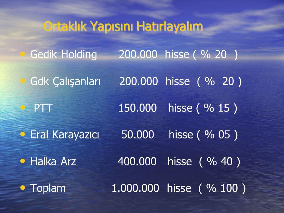Gedik Holding 200.000 hisse ( % 20 ) Gdk Çalışanları 200.000 hisse ( % 20 ) PTT 150.000 hisse ( % 15 ) Eral Karayazıcı 50.000 hisse ( % 05 ) Halka Arz 400.000 hisse ( % 40 ) Toplam 1.000.000 hisse ( % 100 ) Ortaklık Yapısını Hatırlayalım