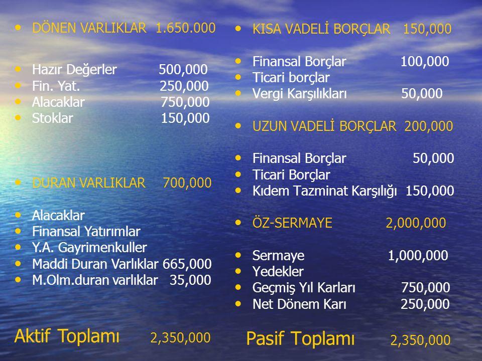 KISA VADELİ BORÇLAR 150,000 Finansal Borçlar 100,000 Ticari borçlar Vergi Karşılıkları 50,000 UZUN VADELİ BORÇLAR 200,000 Finansal Borçlar 50,000 Ticari Borçlar Kıdem Tazminat Karşılığı 150,000 ÖZ-SERMAYE 2,000,000 Sermaye 1,000,000 Yedekler Geçmiş Yıl Karları 750,000 Net Dönem Karı 250,000 Pasif Toplamı 2,350,000 DÖNEN VARLIKLAR 1.650.000 Hazır Değerler 500,000 Fin.