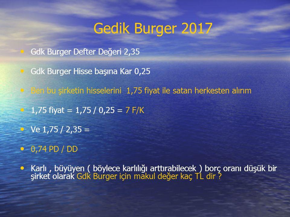 Gdk Burger Defter Değeri 2,35 Gdk Burger Hisse başına Kar 0,25 Ben bu şirketin hisselerini 1,75 fiyat ile satan herkesten alırım 1,75 fiyat = 1,75 / 0,25 = 7 F/K Ve 1,75 / 2,35 = 0,74 PD / DD Karlı, büyüyen ( böylece karlılığı arttırabilecek ) borç oranı düşük bir şirket olarak Gdk Burger için makul değer kaç TL dir .
