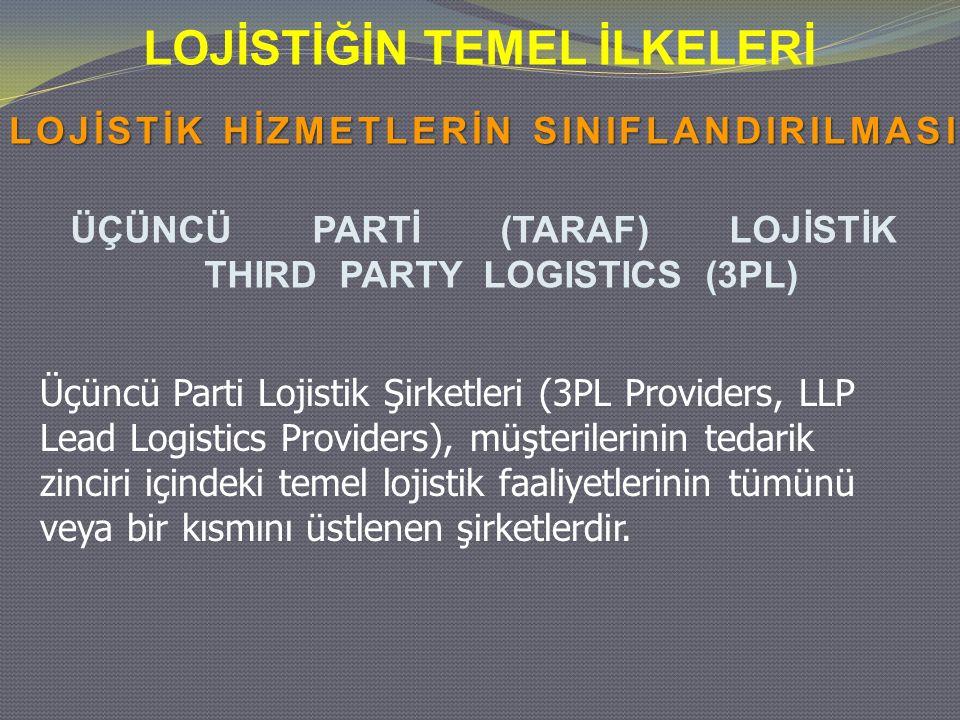 LOJİSTİĞİN TEMEL İLKELERİ ÜÇÜNCÜ PARTİ (TARAF) LOJİSTİK THIRD PARTY LOGISTICS (3PL) Üçüncü Parti Lojistik Şirketleri (3PL Providers, LLP Lead Logistics Providers), müşterilerinin tedarik zinciri içindeki temel lojistik faaliyetlerinin tümünü veya bir kısmını üstlenen şirketlerdir.