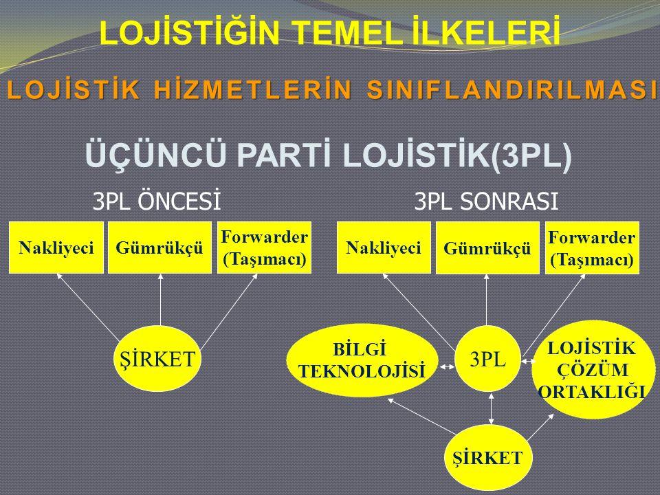 LOJİSTİĞİN TEMEL İLKELERİ ÜÇÜNCÜ PARTİ LOJİSTİK(3PL) 3PL ÖNCESİ 3PL SONRASI NakliyeciGümrükçü Forwarder (Taşımacı) ŞİRKET Nakliyeci 3PL ŞİRKET BİLGİ T