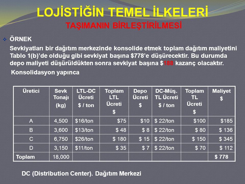 LOJİSTİĞİN TEMEL İLKELERİ TAŞIMANIN BİRLEŞTİRİLMESİ  ÖRNEK Sevkiyatları bir dağıtım merkezinde konsolide etmek toplam dağıtım maliyetini Tablo 1(b)'d