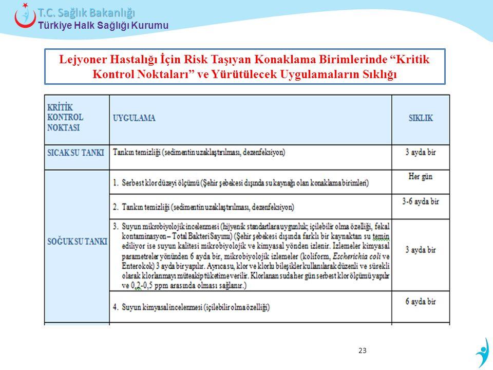 """Türkiye Halk Sağlığı Kurumu T.C. Sağlık Bakanlığı 23 Lejyoner Hastalığı İçin Risk Taşıyan Konaklama Birimlerinde """"Kritik Kontrol Noktaları"""" ve Yürütül"""