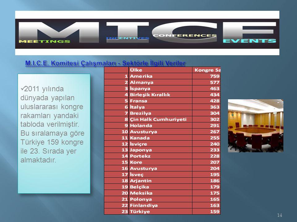 2011 yılında dünyada yapılan uluslararası kongre rakamları yandaki tabloda verilmiştir.