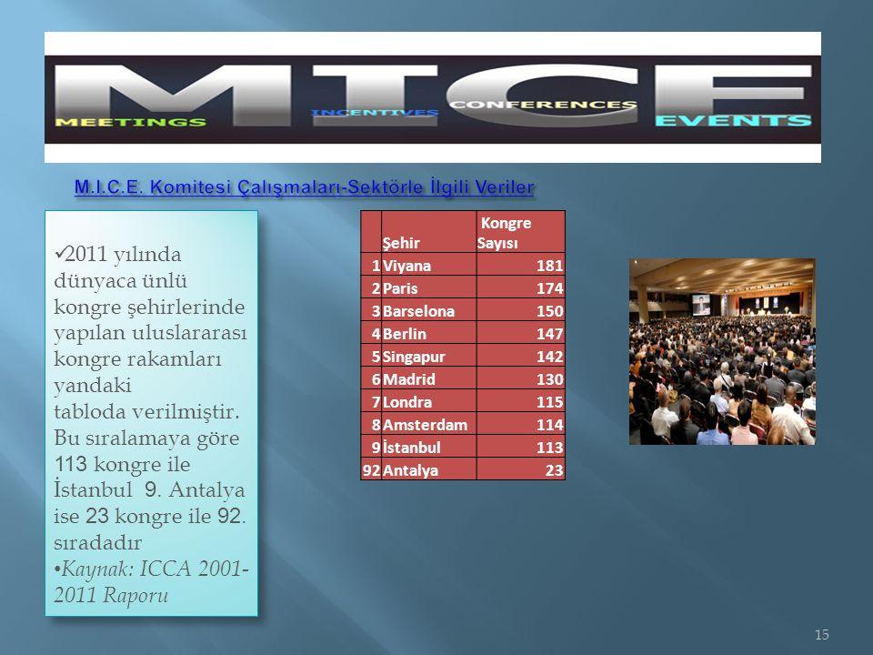 2011 yılında dünyaca ünlü kongre şehirlerinde yapılan uluslararası kongre rakamları yandaki tabloda verilmiştir.