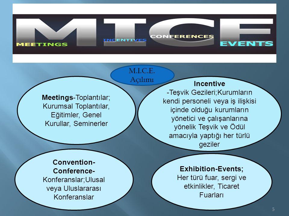 Meetings-Toplantılar; Kurumsal Toplantılar, Eğitimler, Genel Kurullar, Seminerler Incentive -Teşvik Gezileri;Kurumların kendi personeli veya iş ilişkisi içinde olduğu kurumların yönetici ve çalışanlarına yönelik Teşvik ve Ödül amacıyla yaptığı her türlü geziler Convention- Conference- Konferanslar;Ulusal veya Uluslararası Konferanslar Exhibition-Events; Her türü fuar, sergi ve etkinlikler, Ticaret Fuarları 5 M.I.C.E.