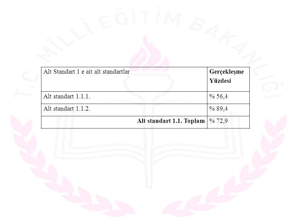Alt Standart 1 e ait alt standartlar Gerçekleşme Yüzdesi Alt standart 1.1.1.% 56,4 Alt standart 1.1.2.% 89,4 Alt standart 1.1.