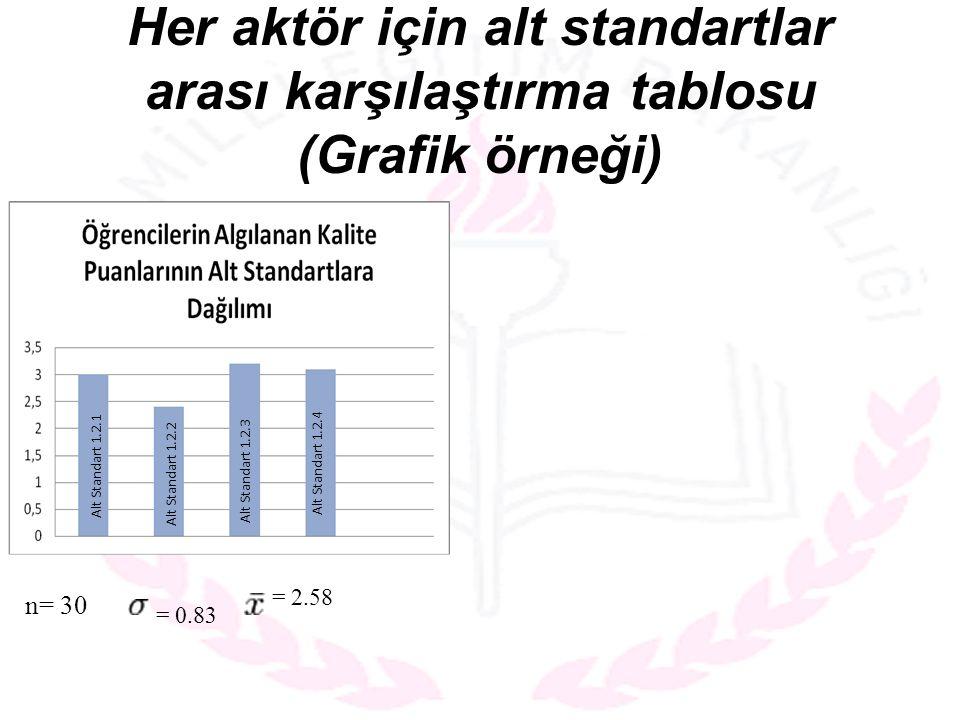 Her aktör için alt standartlar arası karşılaştırma tablosu (Grafik örneği) Alt Standart 1.2.1 Alt Standart 1.2.2 Alt Standart 1.2.3 Alt Standart 1.2.4 n= 30 = 2.58 = 0.83