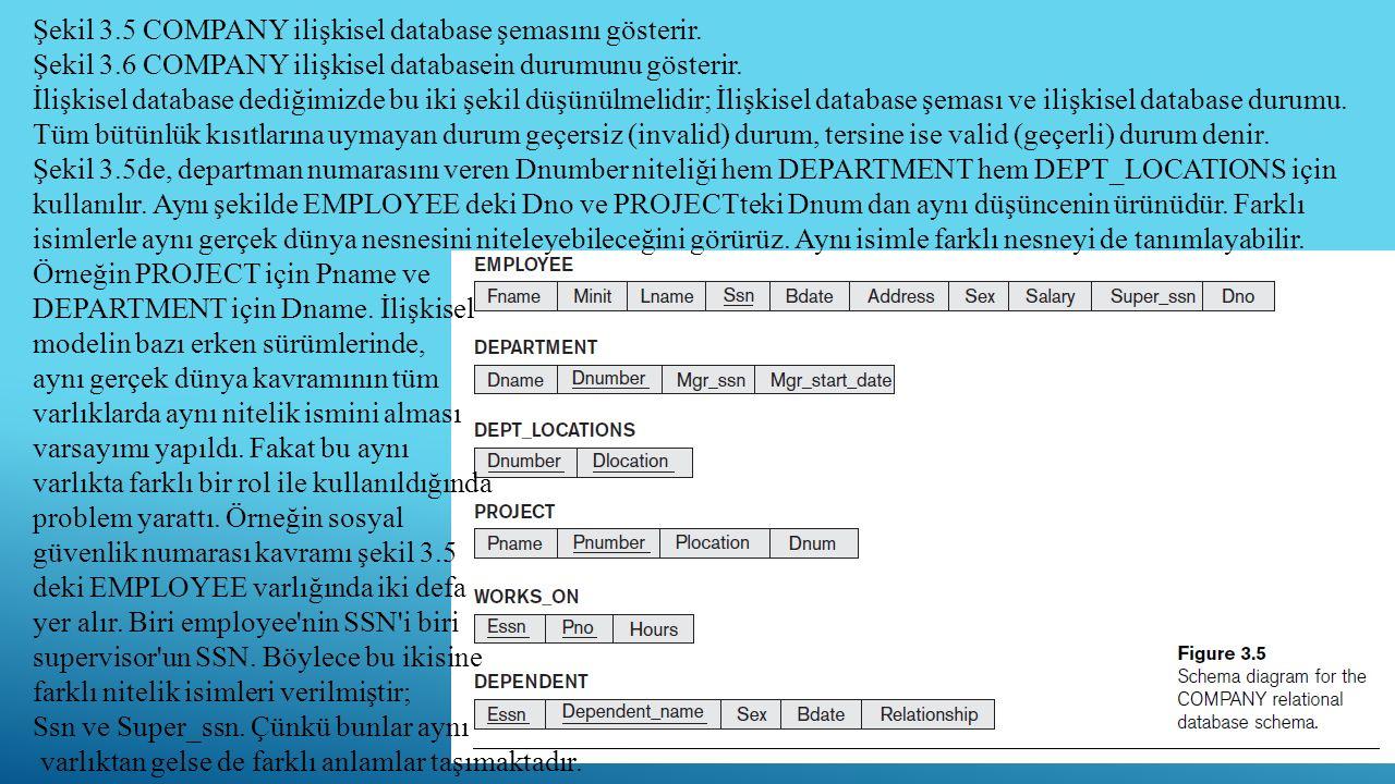 16 Şekil 3.5 COMPANY ilişkisel database şemasını gösterir. Şekil 3.6 COMPANY ilişkisel databasein durumunu gösterir. İlişkisel database dediğimizde bu