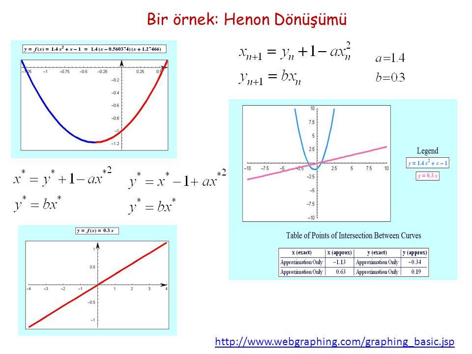 http://www.webgraphing.com/graphing_basic.jsp Bir örnek: Henon Dönüşümü