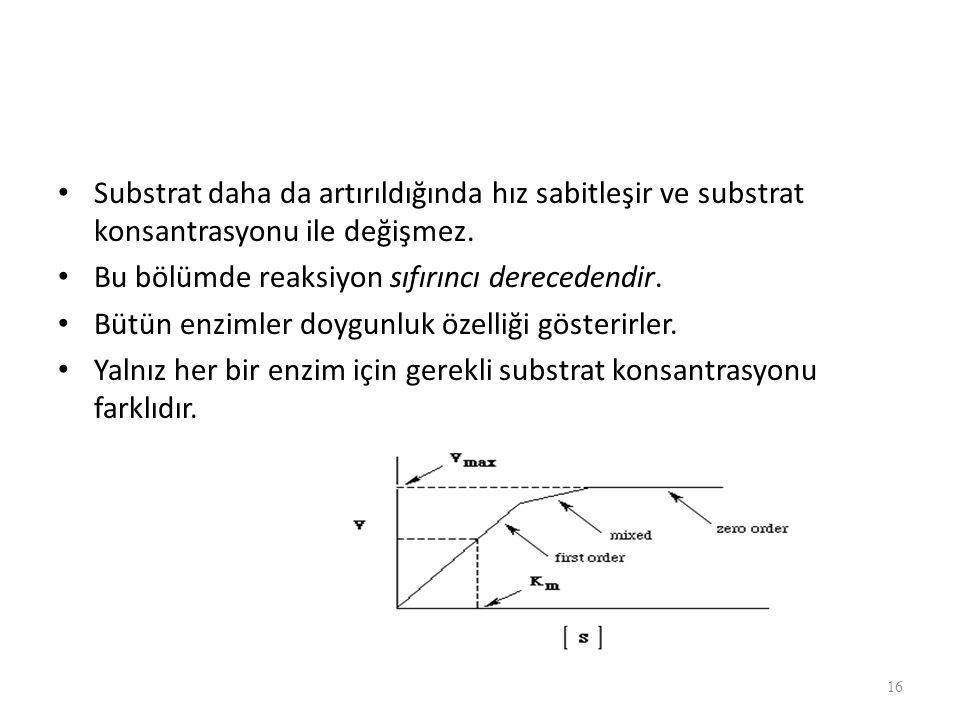 Substrat daha da artırıldığında hız sabitleşir ve substrat konsantrasyonu ile değişmez. Bu bölümde reaksiyon sıfırıncı derecedendir. Bütün enzimler do