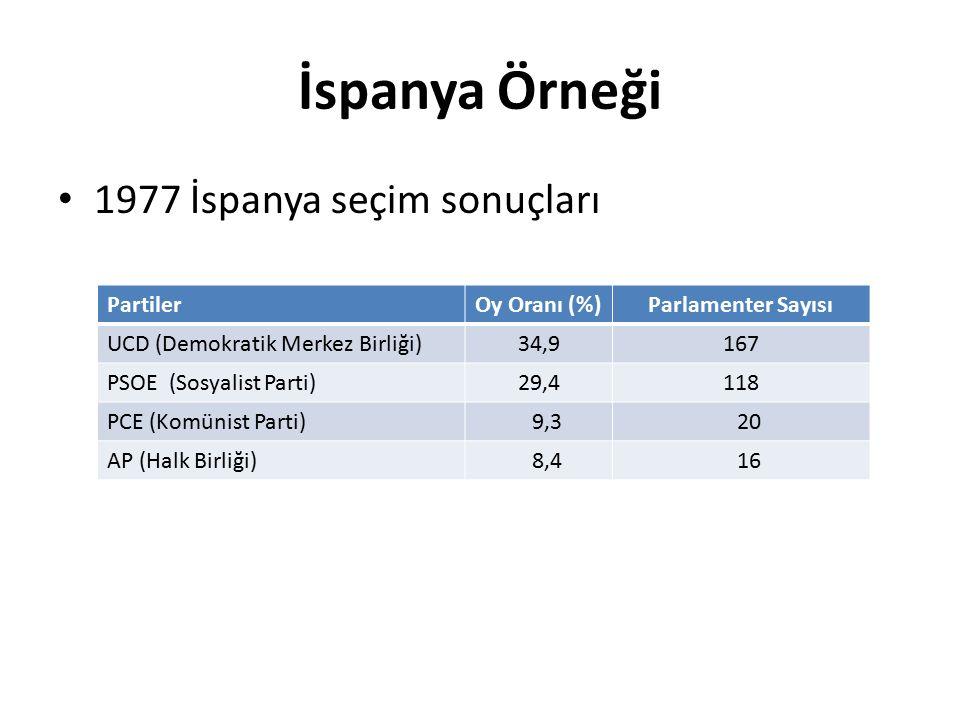 İspanya Örneği 1977 İspanya seçim sonuçları PartilerOy Oranı (%)Parlamenter Sayısı UCD (Demokratik Merkez Birliği)34,9167 PSOE (Sosyalist Parti)29,411