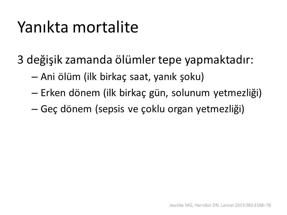 Yanıkta mortalite 3 değişik zamanda ölümler tepe yapmaktadır: – Ani ölüm (ilk birkaç saat, yanık şoku) – Erken dönem (ilk birkaç gün, solunum yetmezli