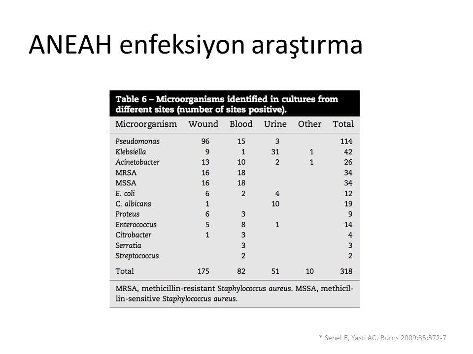 ANEAH enfeksiyon araştırma * Senel E, Yasti AC. Burns 2009;35:372-7