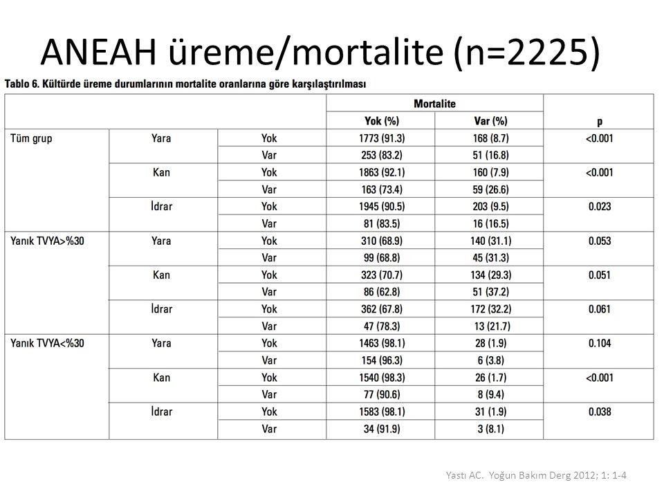 ANEAH üreme/mortalite (n=2225) Yastı AC. Yoğun Bakım Derg 2012; 1: 1-4