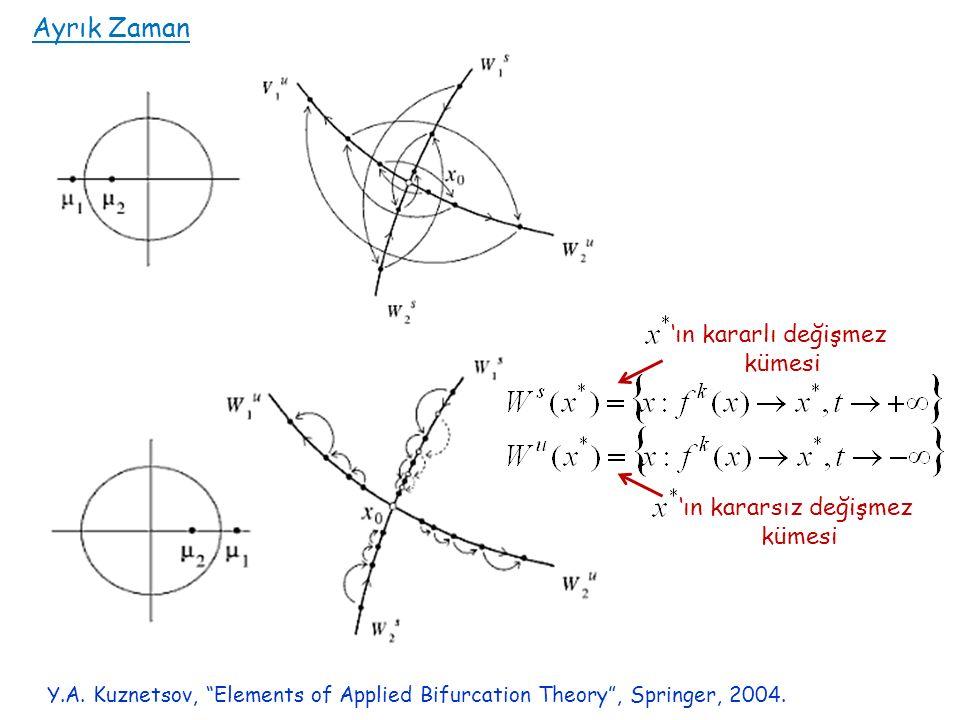 "Y.A. Kuznetsov, ""Elements of Applied Bifurcation Theory"", Springer, 2004. 'ın kararlı değişmez kümesi 'ın kararsız değişmez kümesi Ayrık Zaman"
