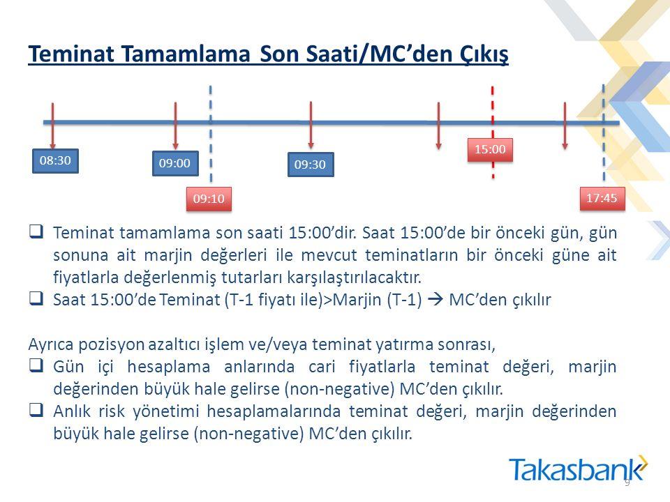 Teminat Tamamlama Son Saati/MC'den Çıkış 9 9 08:30 09:00 09:30 09:10 17:45  Teminat tamamlama son saati 15:00'dir.