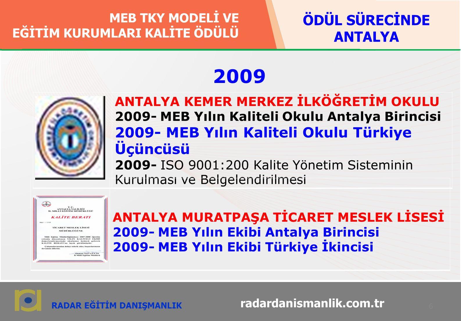 RADAR EĞİTİM DANIŞMANLIK MEB TKY MODELİ VE EĞİTİM KURUMLARI KALİTE ÖDÜLÜ MEB TKY MODELİ VE EĞİTİM KURUMLARI KALİTE ÖDÜLÜ 7 radardanismanlik.com.tr ANTALYA MEHMET AKİF ERSOY ANAOKULU 2008- ISO 9001:2008 Kalite Yönetim Sisteminin Kurulması ve Belgelendirilmesi 2010- MEB Yılın Kaliteli Okulu Antalya Birincisi 2010- MEB Yılın Kaliteli Okulu Türkiye Birincisi ANTALYA CENGİZ TOPEL ANAOKULU 2010- MEB Yılın Ekibi Antalya Birincisi 2010- MEB Yılın Ekibi Türkiye İkincisi 2010 ÖDÜL SÜRECİNDE ANTALYA