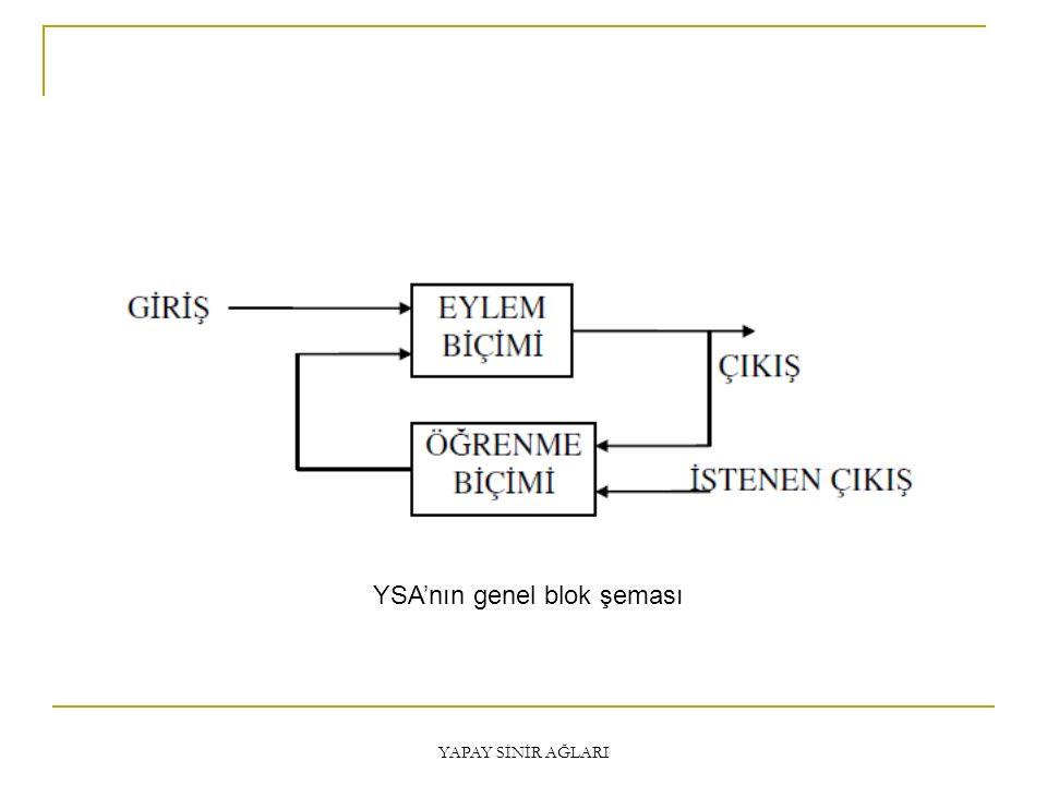 YAPAY SİNİR AĞLARI YSA'nın genel blok şeması