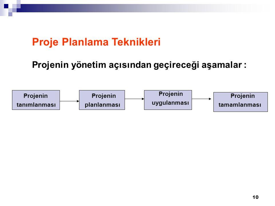 10 Proje Planlama Teknikleri Projenin yönetim açısından geçireceği aşamalar : Projenin tanımlanması Projenin planlanması Projenin uygulanması Projenin tamamlanması